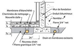 Iron ocher consequences and management enviro option for Margelle fenetre sous sol